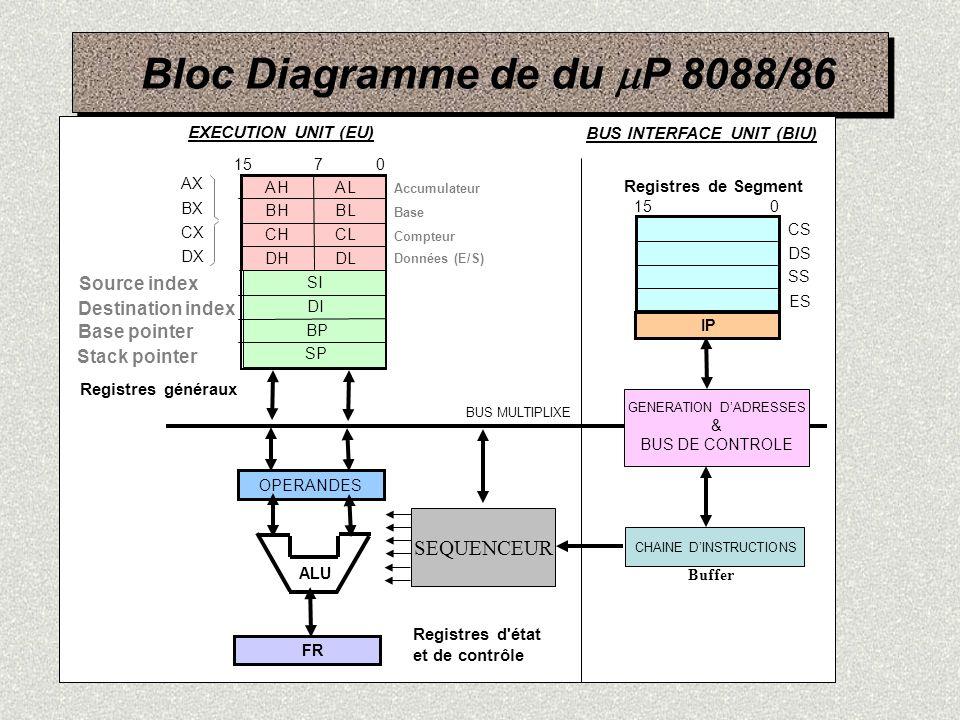 Bloc Diagramme de du P 8088/86 AHAL BHBL CHCL DHDL Registres généraux 15 7 0 SI DI BP SP AX BX CX DX Registres de Segment CS DS SS ES 150 Registres d'