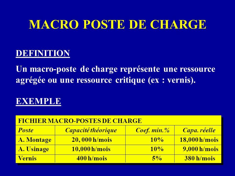 FICHIER MACRO-POSTES DE CHARGE PosteCapacité théoriqueCoef. min.%Capa. réelle A. Montage 20, 000 h/mois 10% 18,000 h/mois A. Usinage 10,000 h/mois 10%