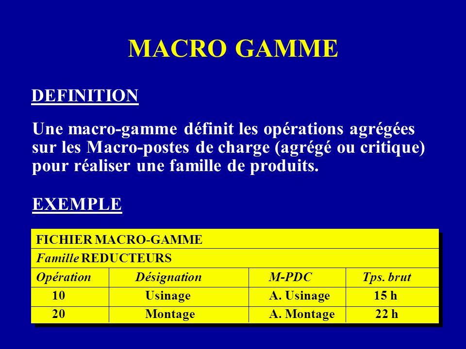 Une macro-gamme définit les opérations agrégées sur les Macro-postes de charge (agrégé ou critique) pour réaliser une famille de produits. DEFINITION