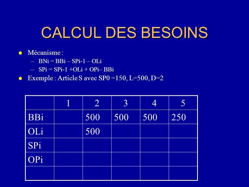 CALCUL DES BESOINS l Mécanisme : –BNi = BBi – SPi-1 – OLi –SPi = SPi-1 +OLi + OPi– BBi l Exemple : Article S avec SP0 =150, L=500, D=2 12345 BBi500 25