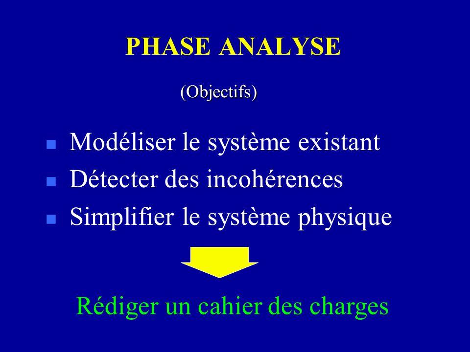 PHASE ANALYSE n Modéliser le système existant n Détecter des incohérences n Simplifier le système physique (Objectifs) Rédiger un cahier des charges