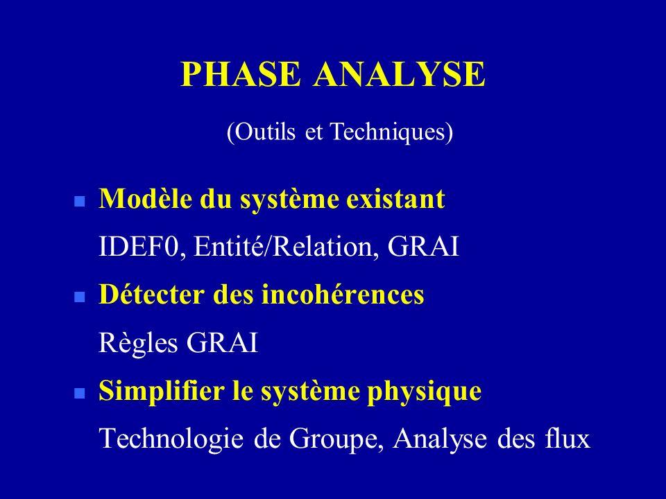 PHASE ANALYSE n Modèle du système existant IDEF0, Entité/Relation, GRAI n Détecter des incohérences Règles GRAI n Simplifier le système physique Techn