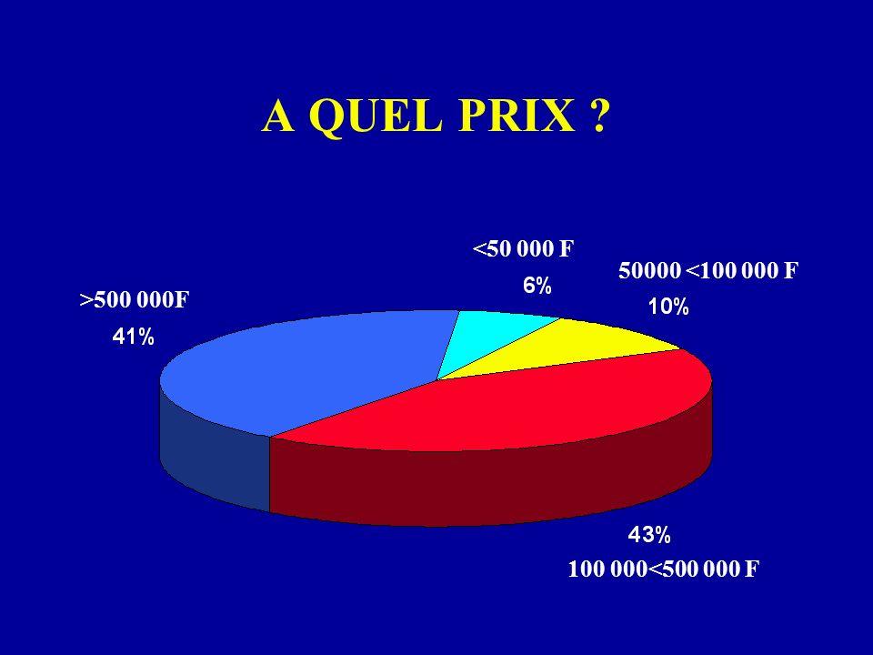 A QUEL PRIX ? >500 000F 100 000<500 000 F <50 000 F 50000 <100 000 F