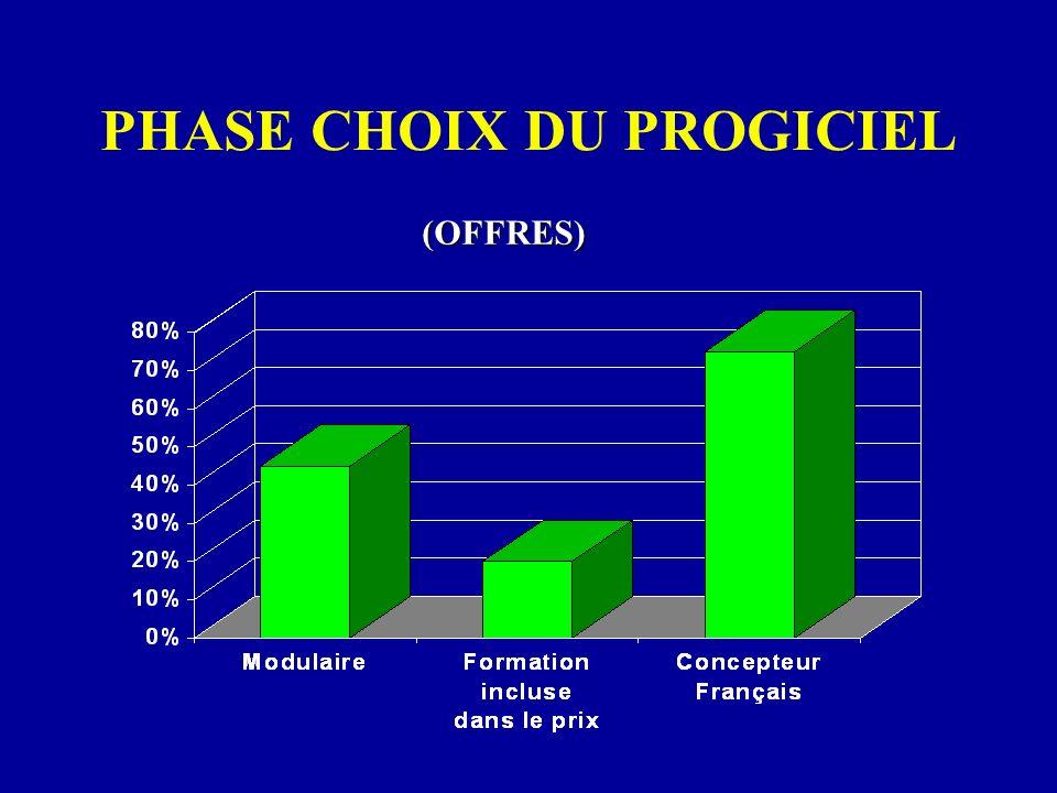 PHASE CHOIX DU PROGICIEL (OFFRES)