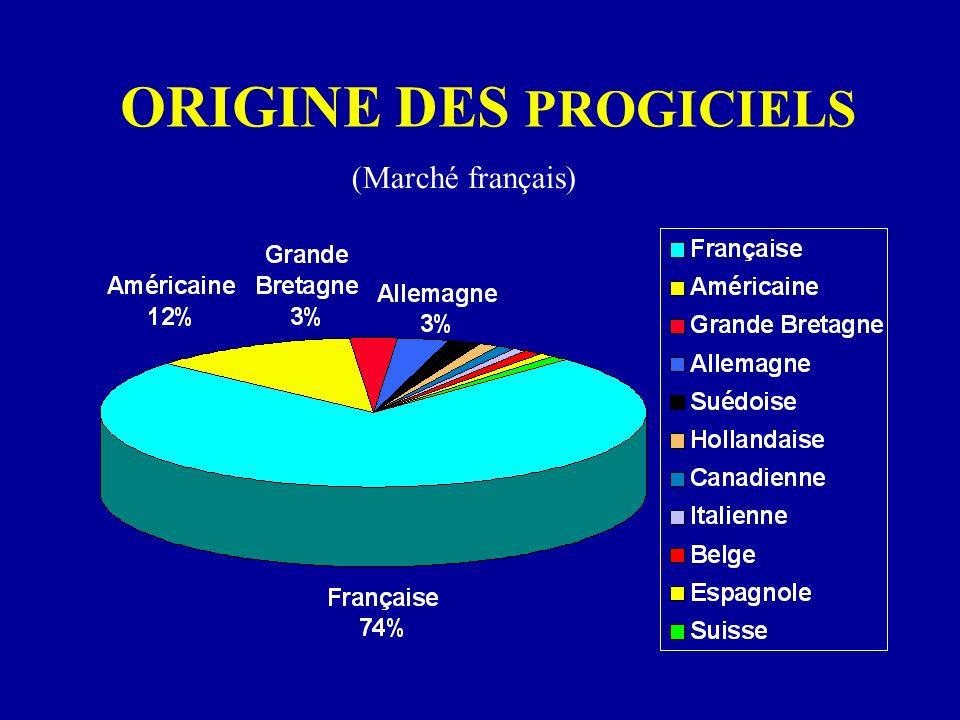 ORIGINE DES PROGICIELS (Marché français)