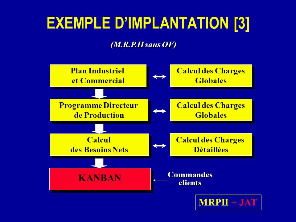 KANBAN Commandesclients (M.R.P.II sans OF) Calcul des Besoins Nets Calcul des Besoins Nets Calcul des Charges Détaillées Calcul des Charges Détaillées