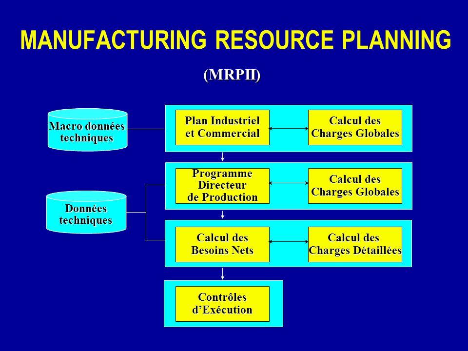 Plan Industriel et Commercial ProgrammeDirecteur de Production Calcul des Besoins Nets ContrôlesdExécution Calcul des Charges Globales Calcul des Char