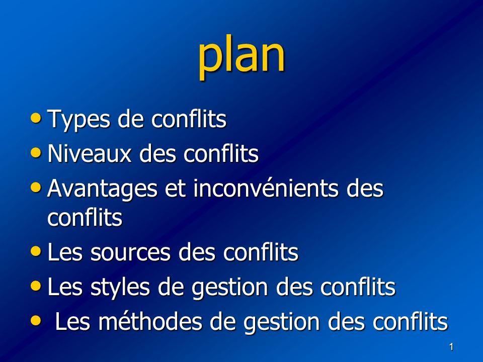 1 plan Types de conflits Types de conflits Niveaux des conflits Niveaux des conflits Avantages et inconvénients des conflits Avantages et inconvénient