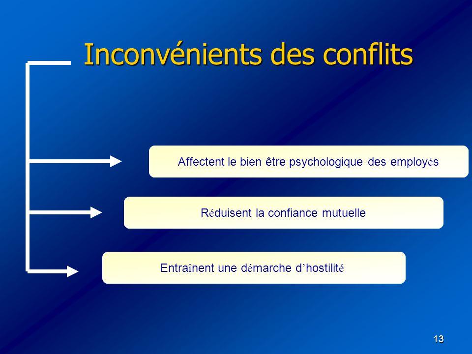 13 Inconvénients des conflits Affectent le bien être psychologique des employ é s R é duisent la confiance mutuelle Entra î nent une d é marche d host