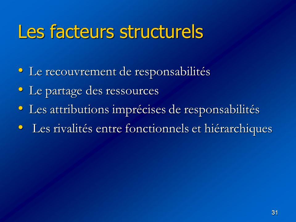 31 Les facteurs structurels Les facteurs structurels Le recouvrement de responsabilités Le recouvrement de responsabilités Le partage des ressources L
