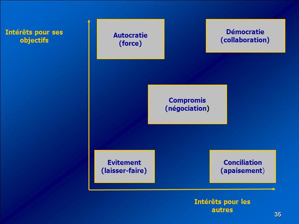 35 Intérêts pour ses objectifs Intérêts pour les autres Autocratie (force) Evitement (laisser-faire) Conciliation (apaisement) Démocratie (collaborati