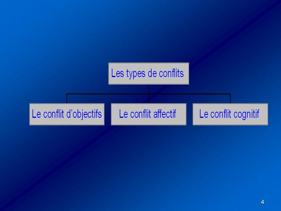35 Intérêts pour ses objectifs Intérêts pour les autres Autocratie (force) Evitement (laisser-faire) Conciliation (apaisement) Démocratie (collaboration) Compromis (négociation)