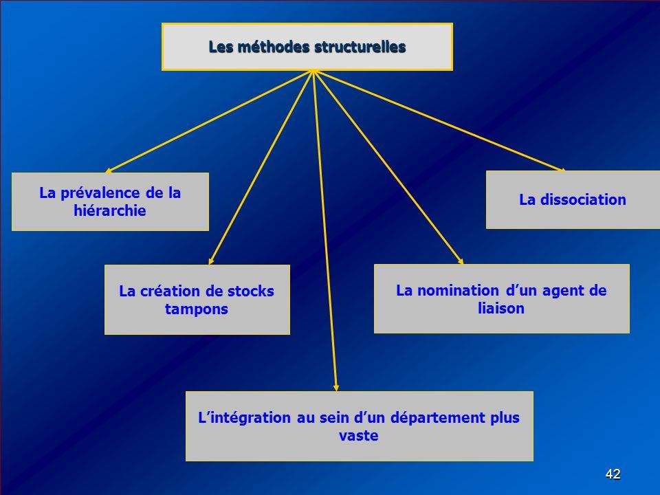 42 La prévalence de la hiérarchie Les méthodes structurelles La dissociation La création de stocks tampons La nomination dun agent de liaison Lintégra