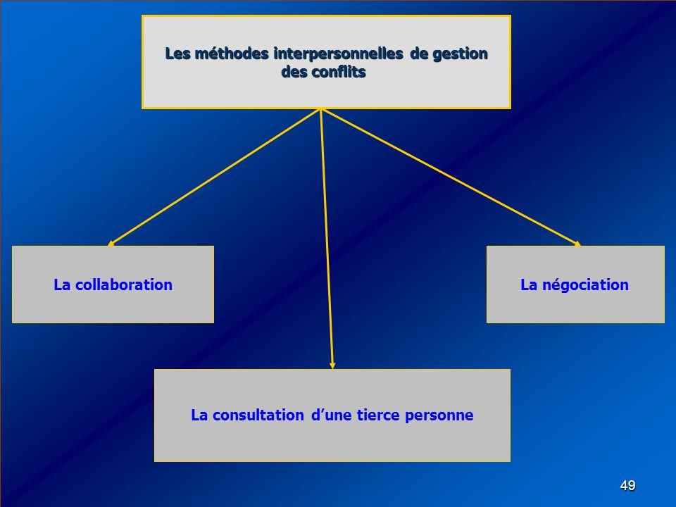 49 La collaboration Les méthodes interpersonnelles de gestion des conflits Les méthodes interpersonnelles de gestion des conflits La négociation La co