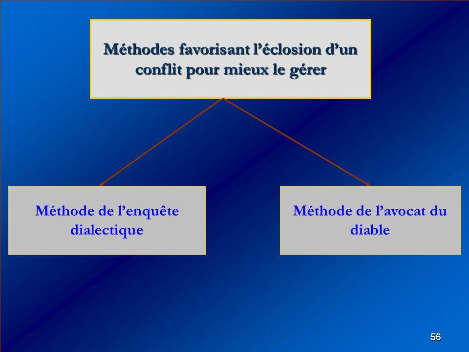 56 Méthode de lenquête dialectique Méthodes favorisant léclosion dun conflit pour mieux le gérer Méthode de lavocat du diable