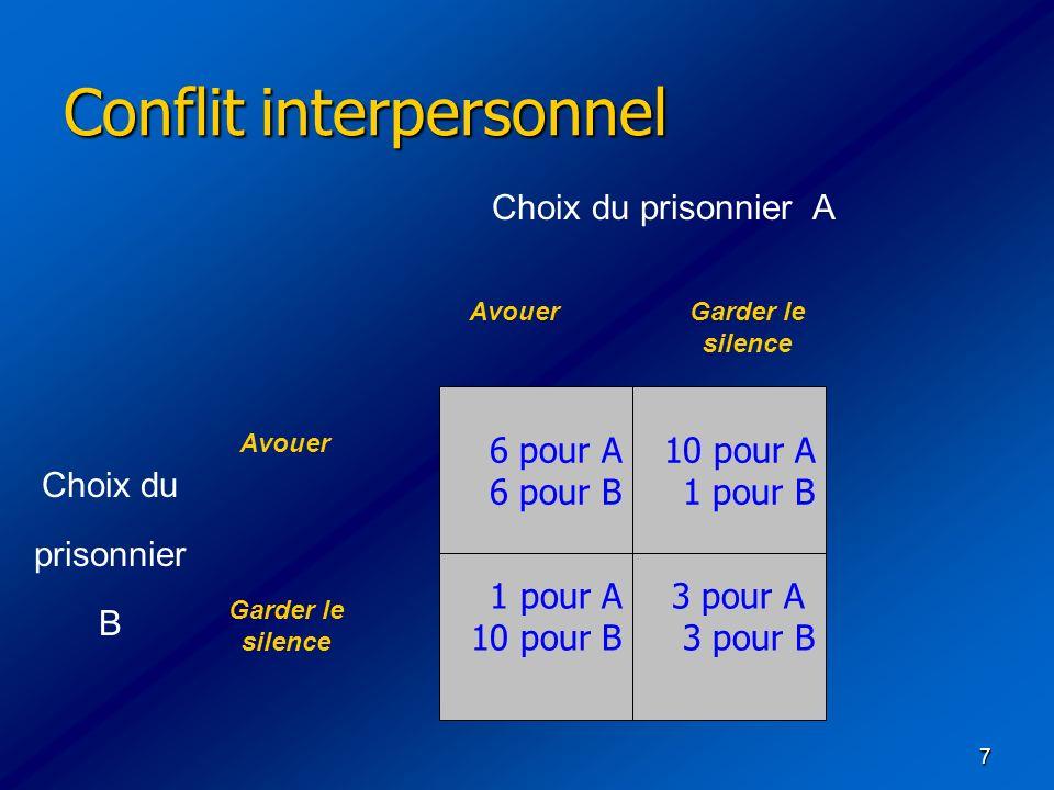 7 Conflit interpersonnel Conflit interpersonnel 6 pour A 6 pour B 1 pour A 10 pour B 3 pour A 3 pour B 10 pour A 1 pour B Choix du prisonnier A Choix