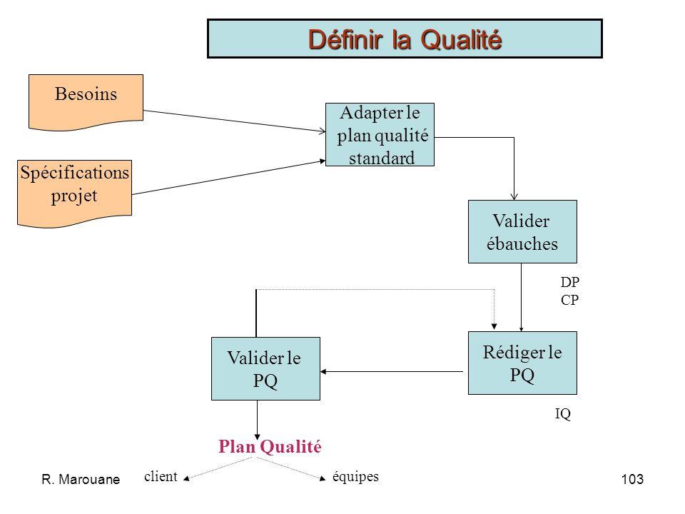 R. Marouane102 Spécification projet Plan qualité standard Besoins exprimés par le client Plan Qualitéengagements * Plan Qualité décrivant les engageme
