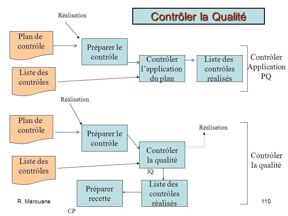 R. Marouane109 * Vérifier lapplication du plan Qualité * Contrôler la qualité des réalisations Objet: * Sassurer que les dispositions du PQ sont appli