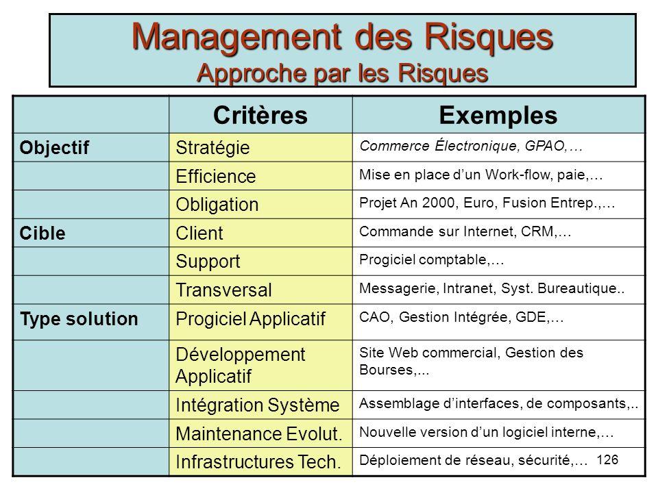 R. Marouane125 Management des Risques Approche Généralisée Critères de Réussite Poids du critère Implication des utilisateurs19 Soutien de la hiérarch