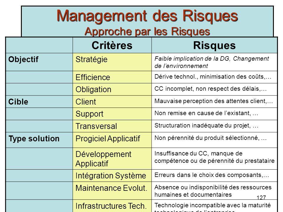 R. Marouane126 Management des Risques Approche par les Risques CritèresExemples ObjectifStratégie Commerce Électronique, GPAO,… Efficience Mise en pla