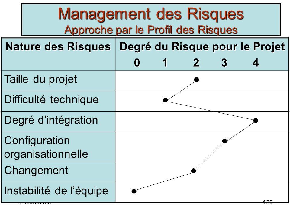 R. Marouane128 Basée sur les facteurs de risqueBasée sur les facteurs de risque 1.La taille du projet –Perte de maîtrise du processus de production –É
