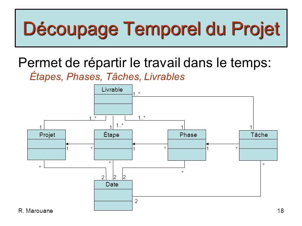 R. Marouane17 Management de Projet Analyser Piloter Produire Organiser : consiste à planifier, organiser, suivre, et maîtriser tous les aspects dun pr