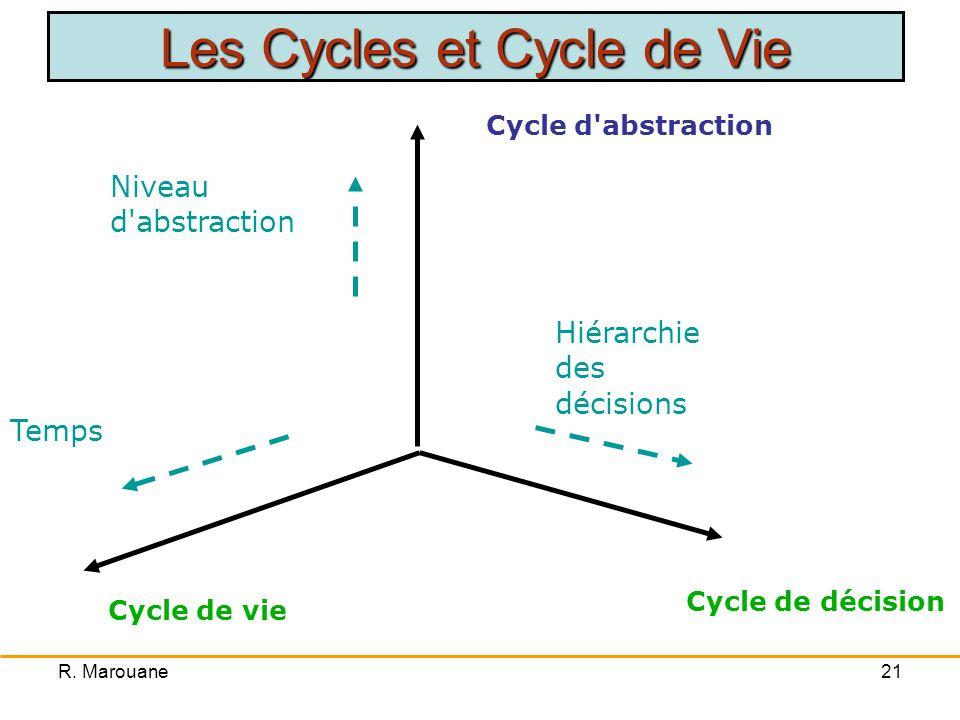 R. Marouane20 Découpages Normalisés PBS: Structure de décomposition du produit –Différents composants du produit final –Découpage en modules (arboresc