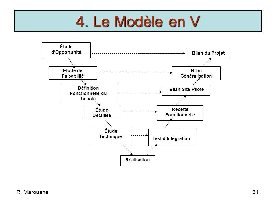 R. Marouane30 Cycle de vie séquentiel ou approche descendante Validation ou vérification officielle à chaque étape Toutes les étapes sont nécessaires