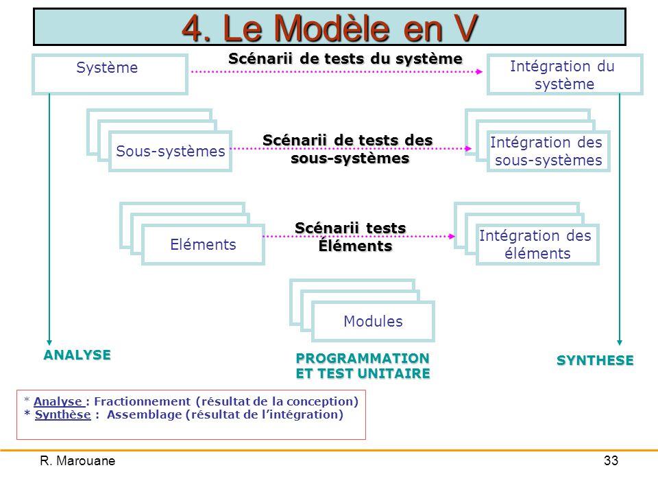 R. Marouane32 Amélioration du modèle en cascade Réduction de leffet Tunnel Nécessité de décomposition du système en sous-ensembles: composants Évaluat