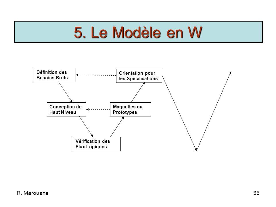 R. Marouane34 Cycle de vie en V * Adapté pour les logiciels dune certaine taille (5 à 7 personnes) * Pour augmenter le débit et réduire les délais Équ