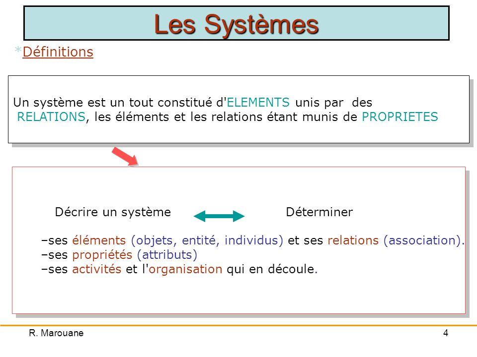 R. Marouane3 Le processus d informatisation d un système de gestion est très complexe Le processus d informatisation d un système de gestion est très