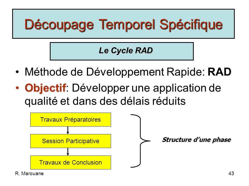 R. Marouane42 Même principe que le modèle itératif Nécessité dune relation contractuelle entre le développeur et lutilisateur Chaque cycle donne lieu