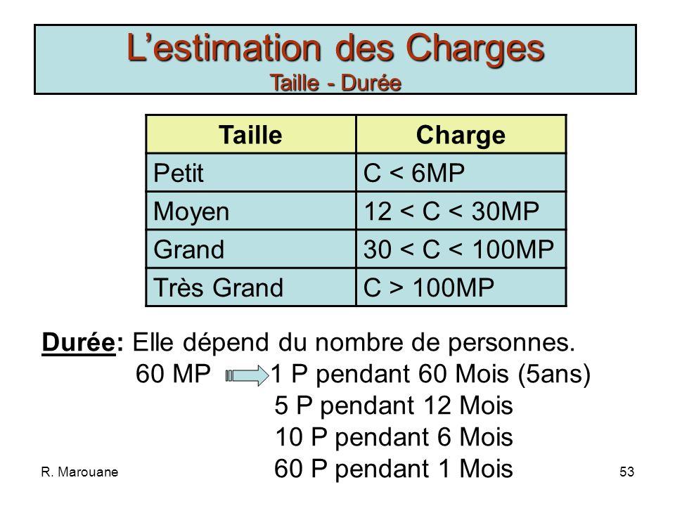 R. Marouane52 Charge: Quantité de travail nécessaire indépendamment du nombre de personnes qui vont réaliser ce travail Coût Prévisionnel Jour- Person