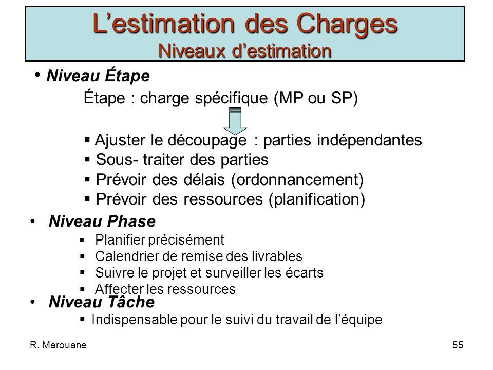 R. Marouane54 Lestimation des Charges Niveaux destimation Niveau Projet Projet : charge complète (MP ou AP) Déterminer une enveloppe budgétaire Voir l