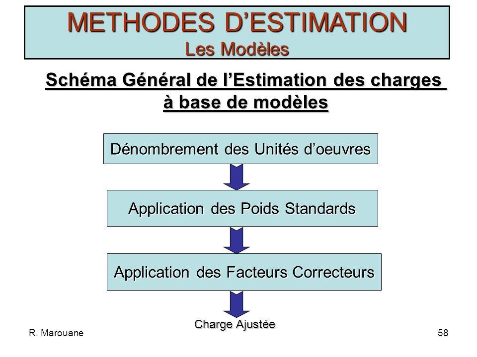 R. Marouane57 METHODES DESTIMATION Les Méthodes Il existe 3 familles de méthodes fondées sur: le jugement dexperts la répartition proportionnelle luti
