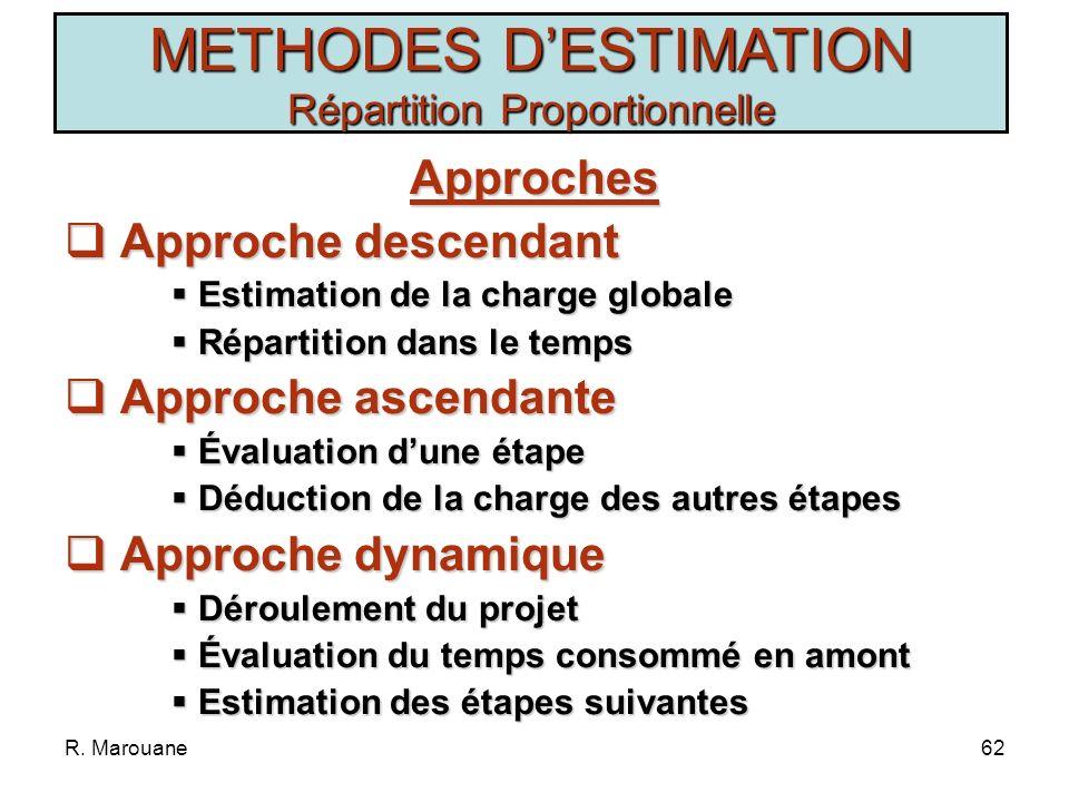 R. Marouane61 METHODES DESTIMATION Jugement dExperts Variantes de DELPHI Mode de communication entre experts (oral, écrit, rapproché, à distance) Nomb