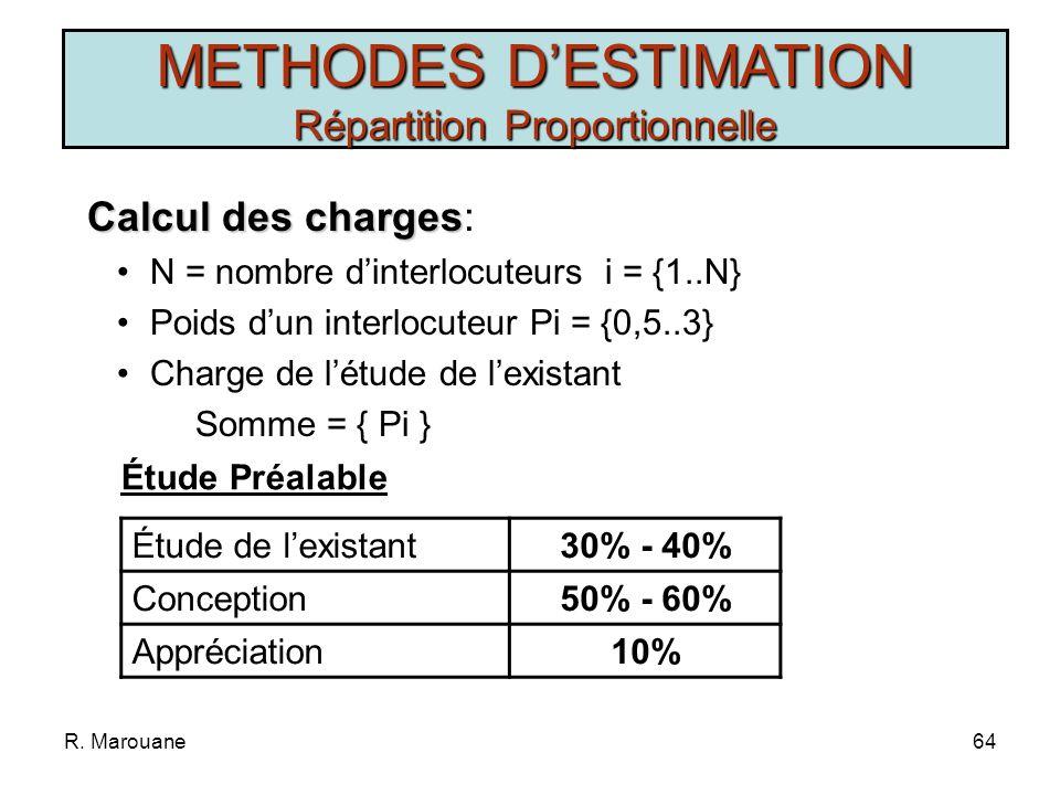 R. Marouane63 Principe Principe: Charge est proportionnelle à la taille du logiciel Charge est proportionnelle aux étapes et aux phases Charge est fon