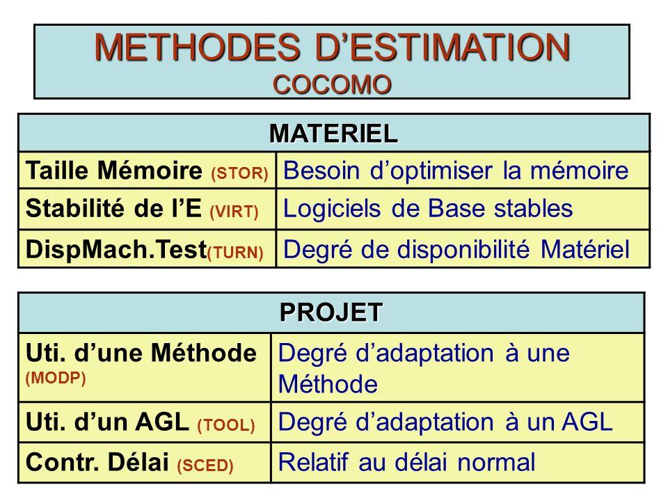 R. Marouane74 METHODES DESTIMATION COCOMO Compétence des Concepteurs (ACAP) Degré de savoir-faire des concepteurs Expérience des Concepteurs (AEXP) No