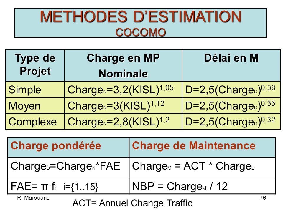 R. Marouane75 METHODES DESTIMATION COCOMO Taille Mémoire (STOR) Besoin doptimiser la mémoire Stabilité de lE (VIRT) Logiciels de Base stables DispMach
