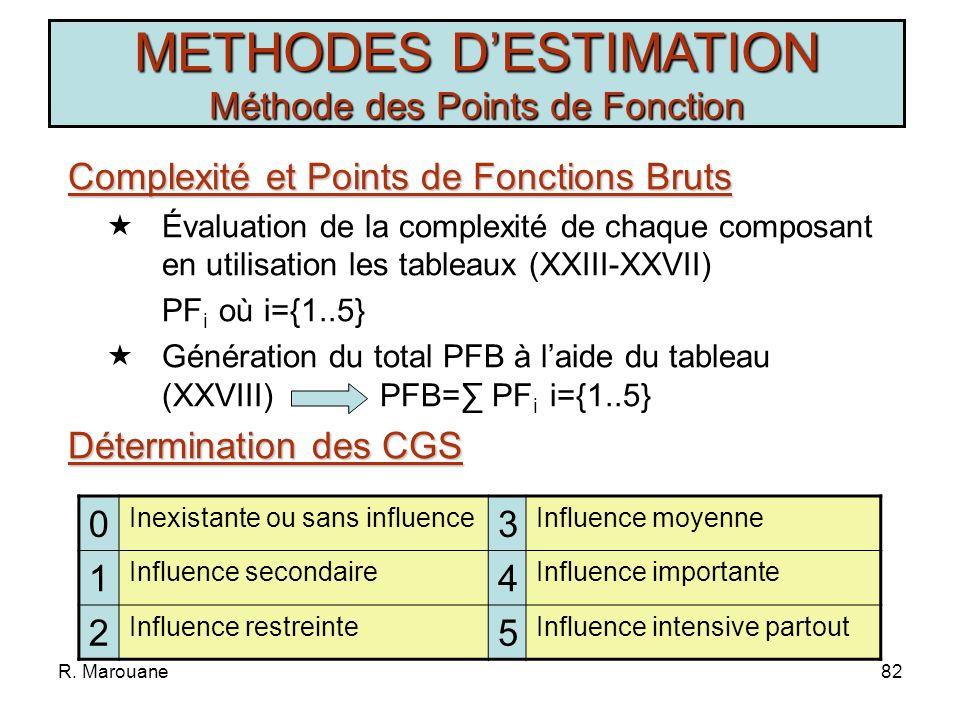 R. Marouane81 1.Évaluation de la complexité de chaque composant 2.Calcul des Points de Fonctions Bruts PFB 3.Détermination des Caractéristiques Généra