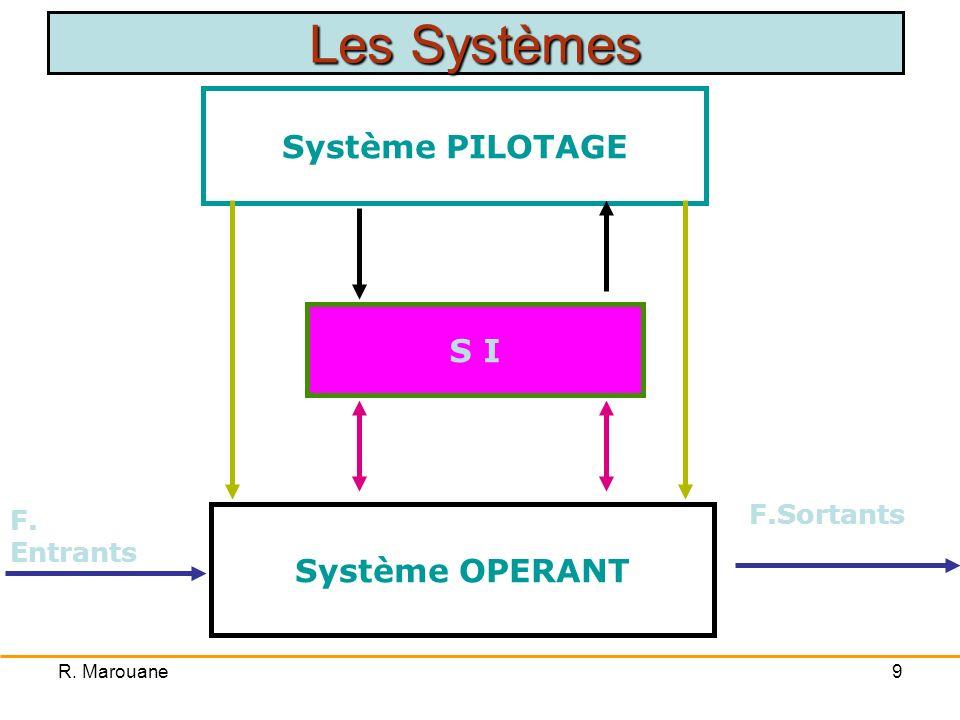 R. Marouane9 Système PILOTAGE Système OPERANT S I F. Entrants F.Sortants Les Systèmes