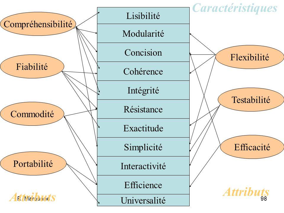 R. Marouane97 Efficience Caractéristique par laquelle le programme peut effectuer sa tâche sans gaspillage de ressources (mémoire centrale, mémoires s