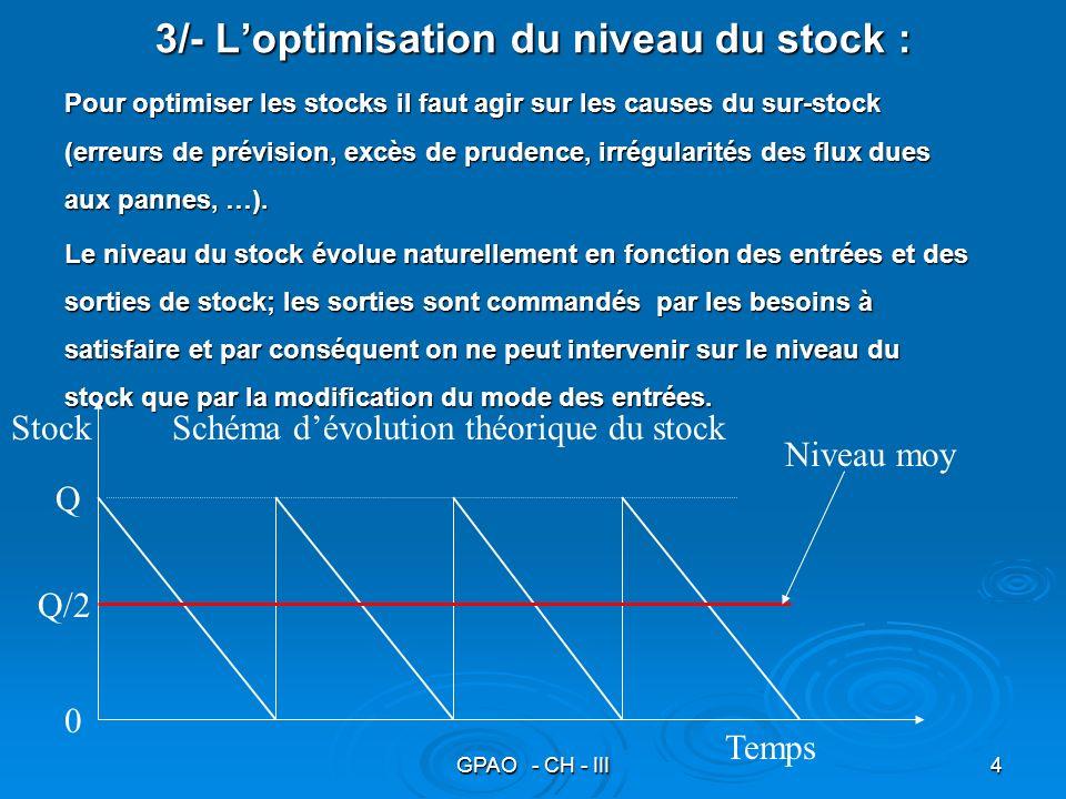 GPAO - CH - III4 3/- Loptimisation du niveau du stock : Pour optimiser les stocks il faut agir sur les causes du sur-stock (erreurs de prévision, excè