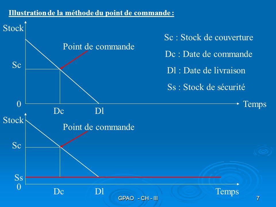 GPAO - CH - III7 Illustration de la méthode du point de commande : Stock Temps Sc : Stock de couverture Dc : Date de commande Dl : Date de livraison S