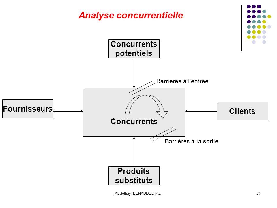 Abdelhay BENABDELHADI31 Barrières à lentrée Barrières à la sortie Analyse concurrentielle Concurrents Clients Fournisseurs Concurrents potentiels Produits substituts