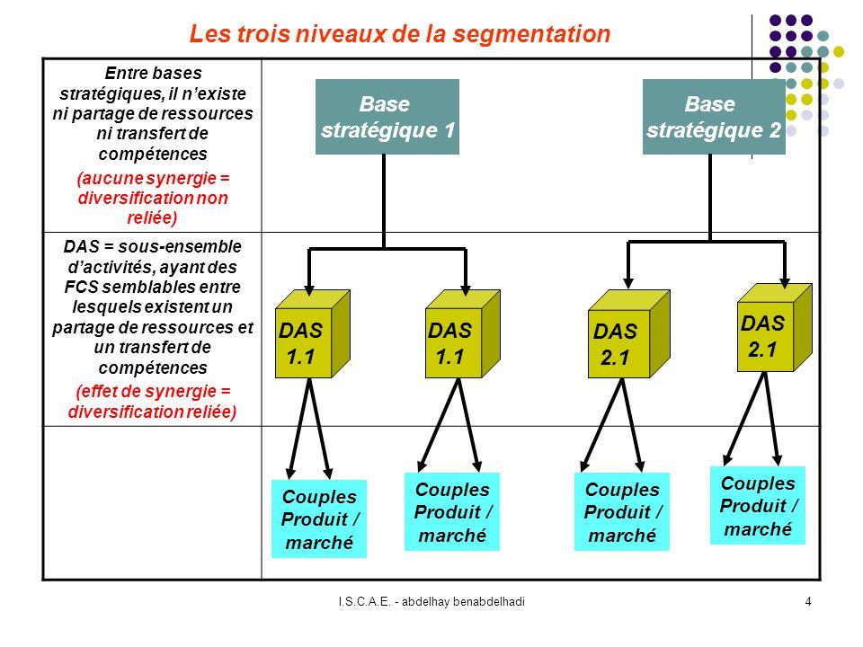 4 Les trois niveaux de la segmentation Entre bases stratégiques, il nexiste ni partage de ressources ni transfert de compétences (aucune synergie = diversification non reliée) DAS = sous-ensemble dactivités, ayant des FCS semblables entre lesquels existent un partage de ressources et un transfert de compétences (effet de synergie = diversification reliée) DAS 1.1 Base stratégique 1 Base stratégique 2 DAS 1.1 DAS 2.1 DAS 2.1 Couples Produit / marché Couples Produit / marché Couples Produit / marché Couples Produit / marché