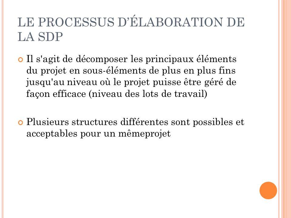 LE PROCESSUS DÉLABORATION DE LA SDP Il s'agit de décomposer les principaux éléments du projet en sous-éléments de plus en plus fins jusqu'au niveau où