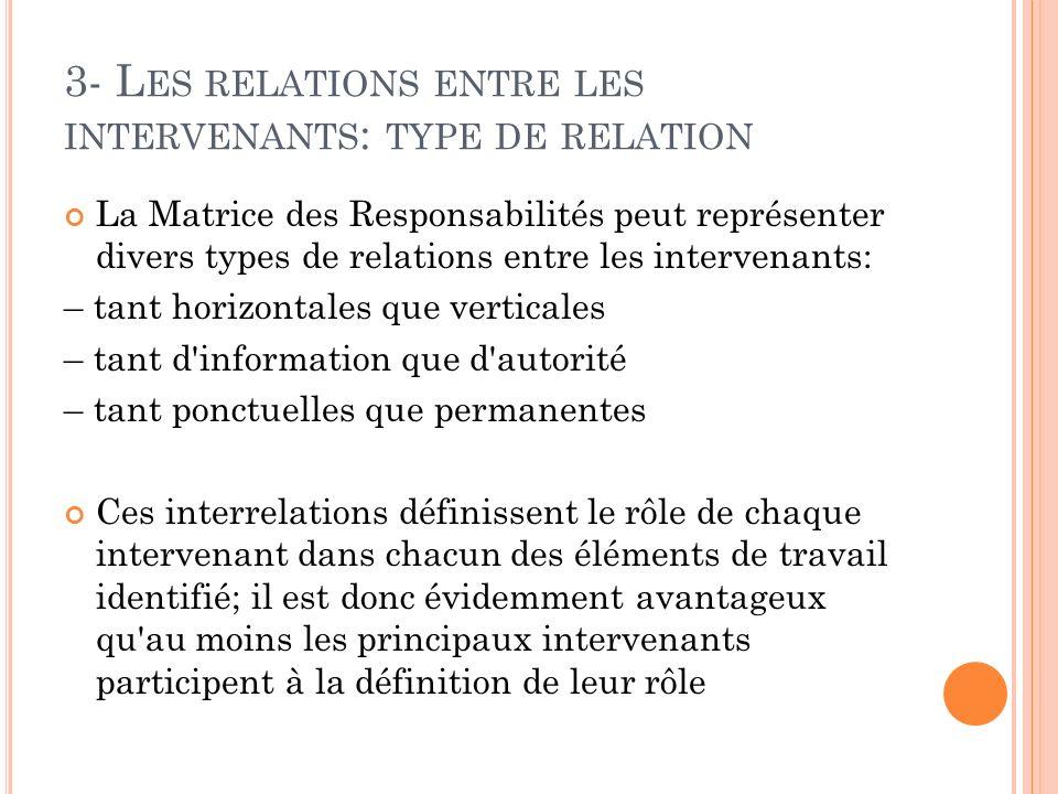 3- L ES RELATIONS ENTRE LES INTERVENANTS : TYPE DE RELATION La Matrice des Responsabilités peut représenter divers types de relations entre les interv