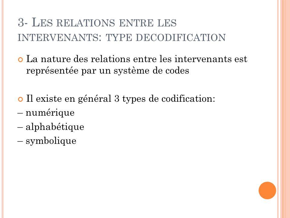 3- L ES RELATIONS ENTRE LES INTERVENANTS : TYPE DECODIFICATION La nature des relations entre les intervenants est représentée par un système de codes