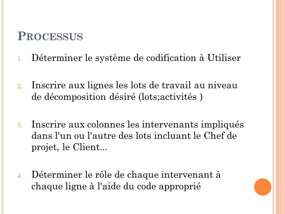 P ROCESSUS 1. Déterminer le système de codification à Utiliser 2. Inscrire aux lignes les lots de travail au niveau de décomposition désiré (lots;acti